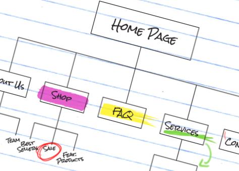 Customer centered information architecture