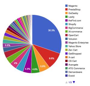 E-Commerce companies market share