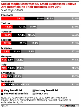 What-social-media-platforms-businesses-feel-are-benefical_BNG-Design_Fargo-ND
